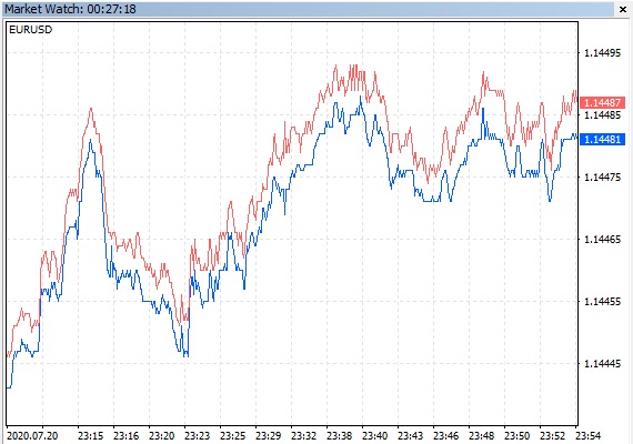 Tick charts in the MetaTrader 5 Market Watch window