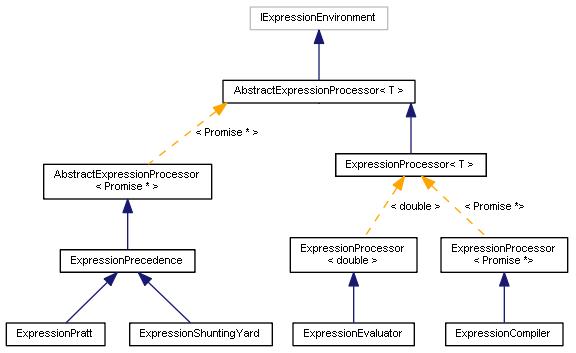 Parser class diagram