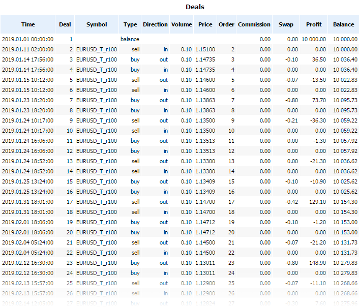 Deals table when trading EURUSD-based custom renko symbol