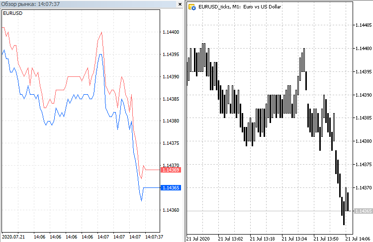 Fully featured EURUSD tick chart in MetaTrader 5