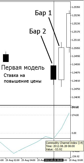 Рисунок 6. Наша первая модель, Повышение цены - индикатор CCI на Баре 2