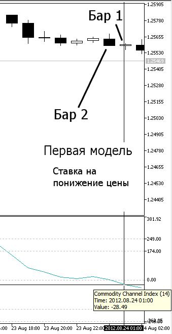 Рисунок 7. Наша первая модель, Понижение цены - индикатор CCI на Баре 1