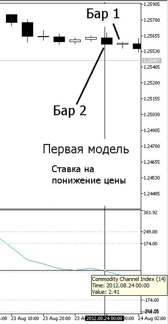 Рисунок 8. Наша первая модель, Понижение цены - индикатор CCI на Баре 2