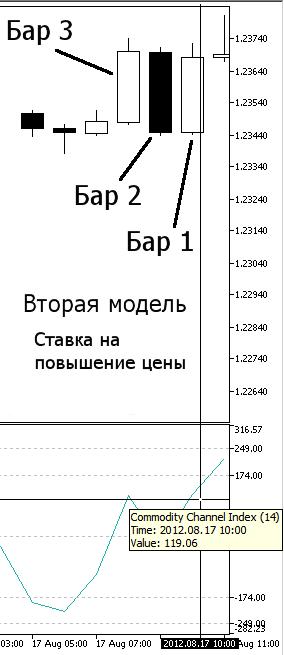 Рисунок 9. Наша вторая модель, Повышение цены - индикатор CCI на Баре 1