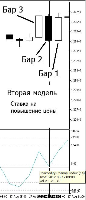 Рисунок 10. Наша вторая модель, Повышение цены - индикатор CCI на Баре 2
