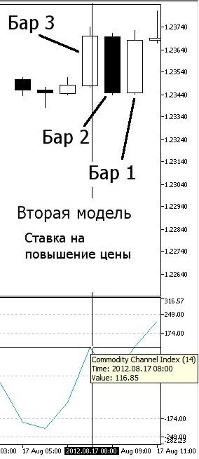 Рисунок 11. Наша вторая модель, Повышение цены - индикатор CCI на Баре 3
