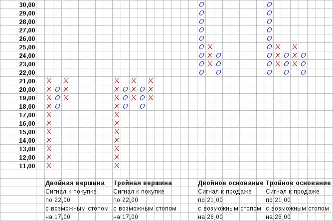 Рис. 4. Ценовые паттерны Двойная вершина, Тройная вершина, Двойное основание и Тройное основание