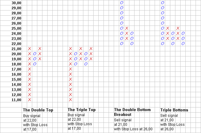 Fig. 4. Price patterns: The Double Top, The Triple Top, The Double Bottom and The Triple Bottom