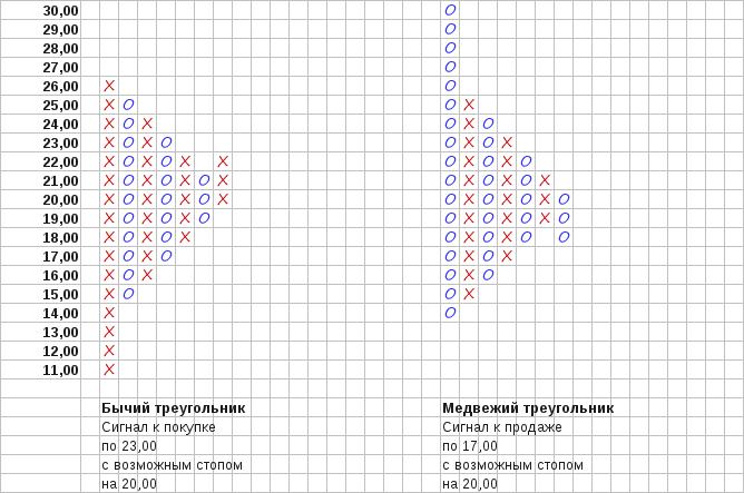 Рис. 5. Ценовые паттерны Бычий треугольник и Медвежий треугольник