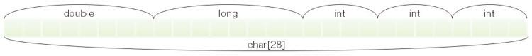 Darstellung eines Datengerüstes aus 5 Variablen unterschiedlicher Art sowie dessen Entsprechung in Form eines Datenfeldes der Art char