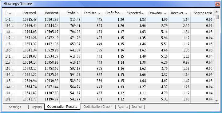 Fig. 9. Datos obtenidos después de la optimización