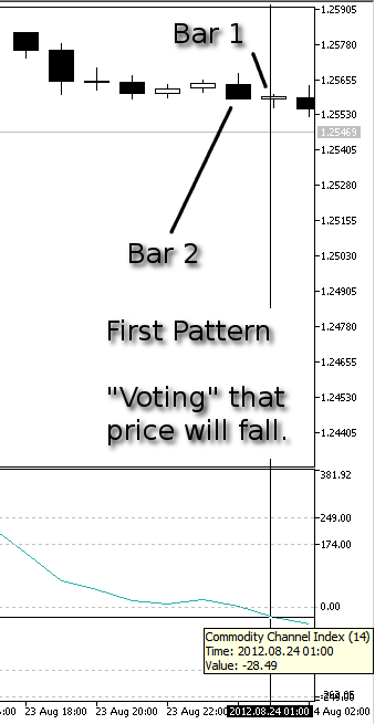 Figure 7. Our First Pattern, Price Fall - CCI at Bar 1