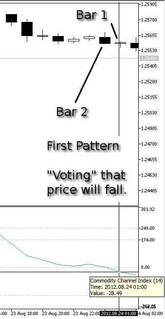 Dibujo 7. Nuestro primer modelo, Bajada del precio - indicador CCI en la Barra 1