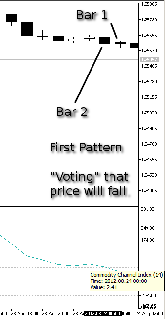 Figure 8. Our First Pattern, Price Fall - CCI at Bar 2