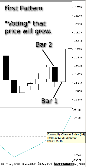 Figure 5. Our First Pattern, Price Grow - CCI at Bar 1