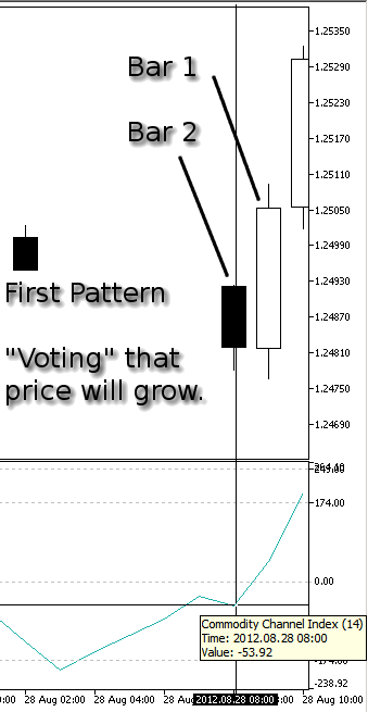 Figure 6. Our First Pattern, Price Grow - CCI at Bar 2