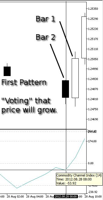 Dibujo 6. Nuestro primer modelo, Subida del precio - indicador CCI en la barra 2