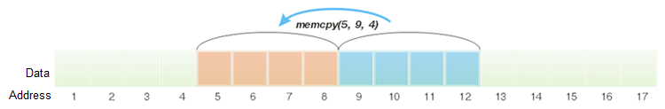 Example of copying 4 bytes with the use of memcpy