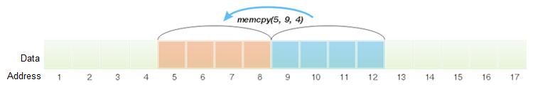 Exemplo de cópia de 4 bytes com o uso de memcpy