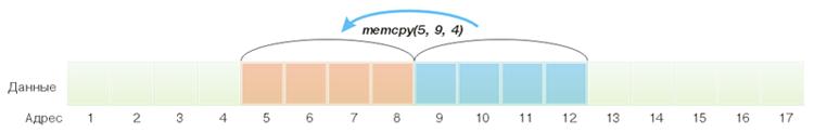 Пример копирования 4 байт при помощи функции memcpy