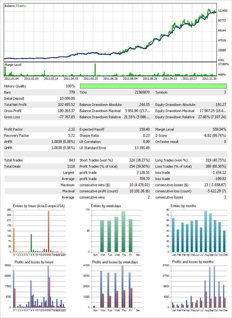 """图 25. Every tick 模式下使用""""资金管理系统""""的测试结果(第一设置变量)"""