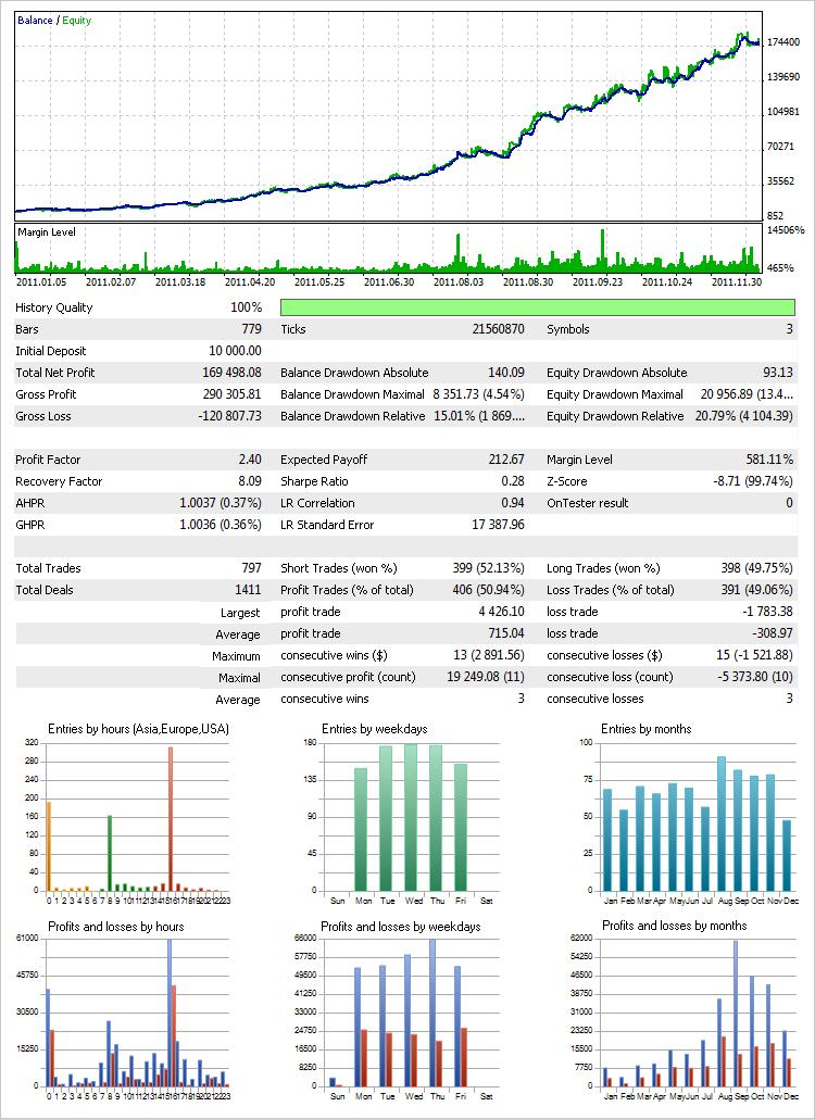 """图 28. Every tick 模式下使用""""资金管理系统""""的测试结果(第二设置变量)"""