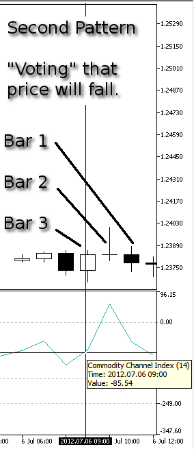 Figure 14. Our Second Pattern, Price Fall - CCI at Bar 3