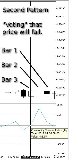 Dibujo 14. Nuestro segundo modelo, Bajada del precio - indicador CCI en la Barra 3
