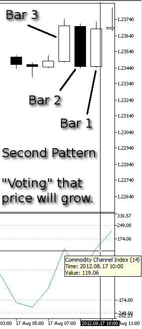 Figure 9. Our Second Pattern, Price Grow - CCI at Bar 1
