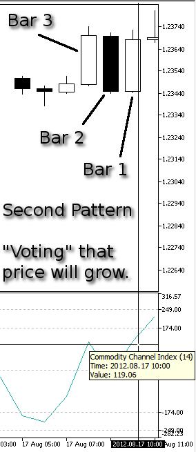 Dibujo 9. Nuestro segundo modelo, Subida del precio - indicador CCI en la Barra 1