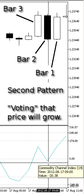 Figure 10. Our Second Pattern, Price Grow - CCI at Bar 2