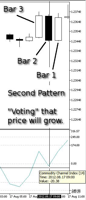 Dibujo 10. Nuestro segundo modelo, Subida del precio - indicador CCI en la Barra 2