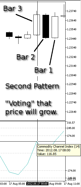 Figure 10. Our Second Pattern, Price Grow - CCI at Bar 3