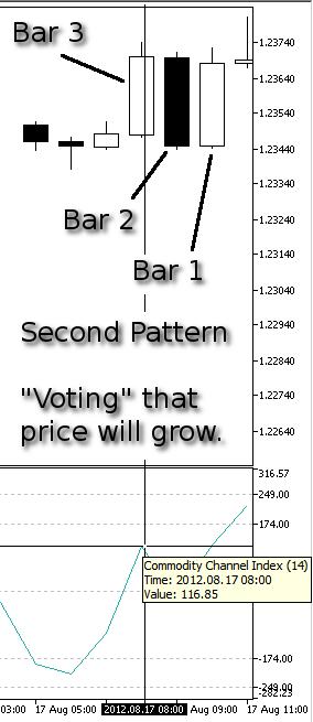 Dibujo 11. Nuestro segundo modelo, Subida del precio - indicador CCI en la Barra 3