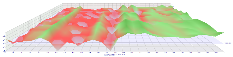 Fig. 12. EURUSD optimization results on the 3D graph