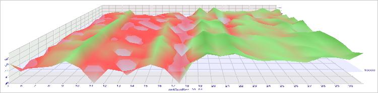 Рис. 12. Результаты оптимизации на объемном графике (3D) для EURUSD