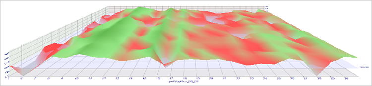 Fig. 11. USDCHF optimization results on the 3D graph