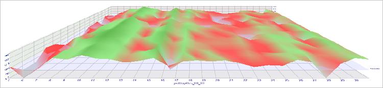 Fig. 11. Resultados da otimização de USDCHF em gráfico 3D