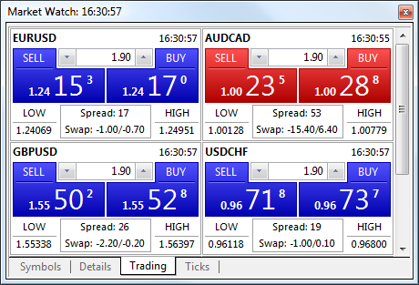 One-click trading in MetaTrader 5