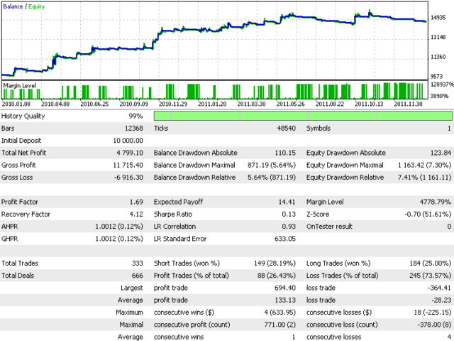 Fig. 13. Screenshot 1 - the test results of Advanced Moving Average on historical data