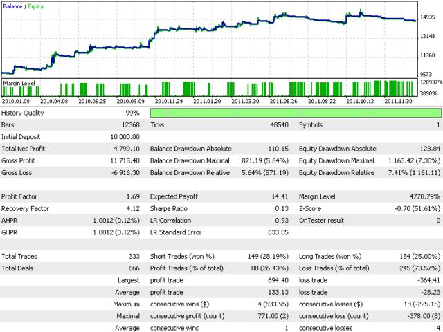 图 13. 屏幕截图 1 - 基于历史数据的高级移动平均线的测试结果