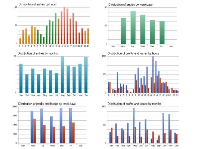 Fig. 14. Screenshot 2 - Statistical characteristics of the Expert Advisor trading on the history