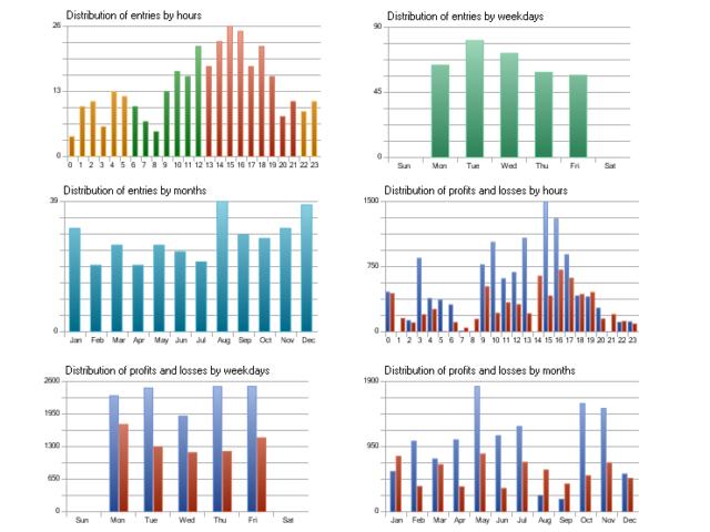 图 14. 屏幕截图 2 - 根据历史进行交易的 EA 交易的统计特性