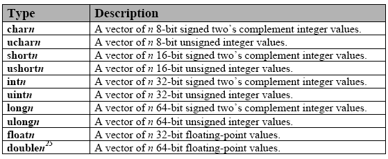 Table 1. Built-in vector data types