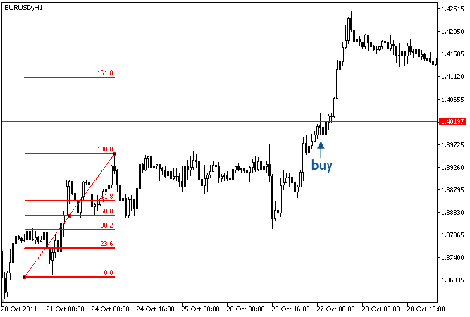 Fig. 1. Signal to buy