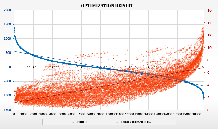 Рис. 17. Данные результатов оптимизации на графике