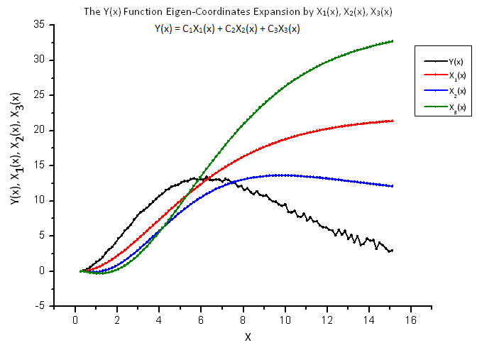 Fig. 13. General form of the function Y(x) and the eigen-coordinates X1(x), X2(x) and X3(x)