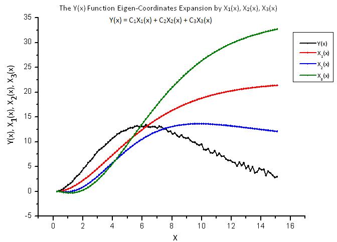 Общий вид функции Y(x) и собственных координат X1(x), X2(x), X3(x)