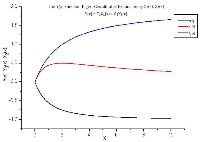 Fig. 18. General form of the function Y(x) and the eigen-coordinates X1(x) and X2(x)