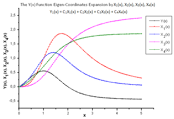 Fig. 22. General form of the function Y(x) and the eigen-coordinates X1(x), X2(x), X3(x) and X4(x)